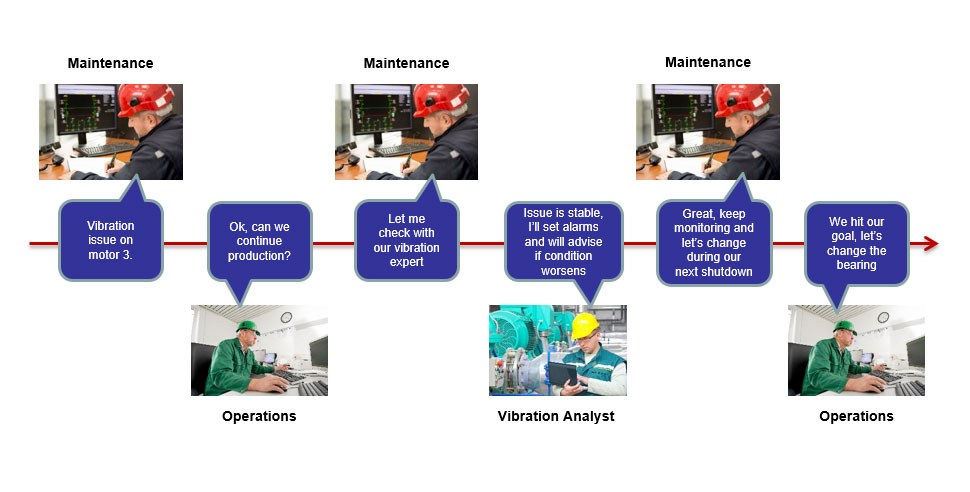 Condition-Monitoring-Communication-Workflow