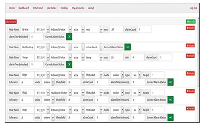 OnSite-Alarms-Setting-Dashboard-Example
