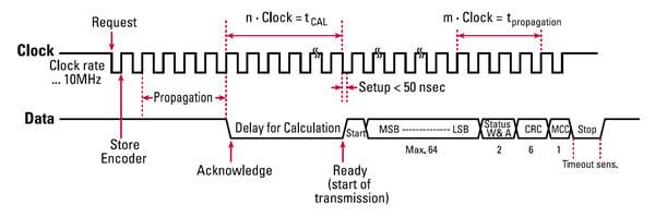 BiSS Encoder Communication Format