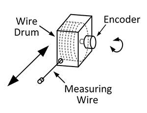 Draw Wire Encoder Diagram