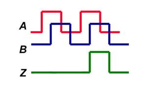 Incremental Encoder A-B-Z Output Diagram