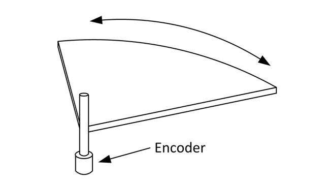 Angle Encoder Direct Tracking Diagram