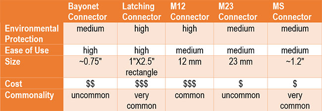 Encoder Cable Connector Selection Table