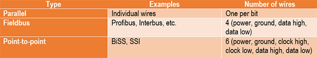 Absolute Encoder Cable Schemes