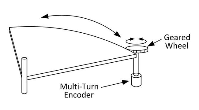 Angle Encoder Indirect Tracking Load Diagram