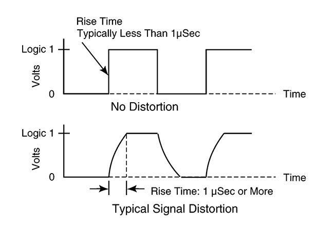 Encoder Output Signal Distortion Example