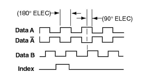 Encoder Phase Example image