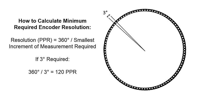 Encoder Resolution PPR Calculation
