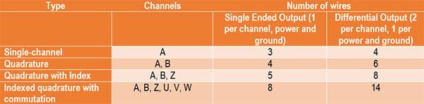 Incremental Encoder Cable Schemes