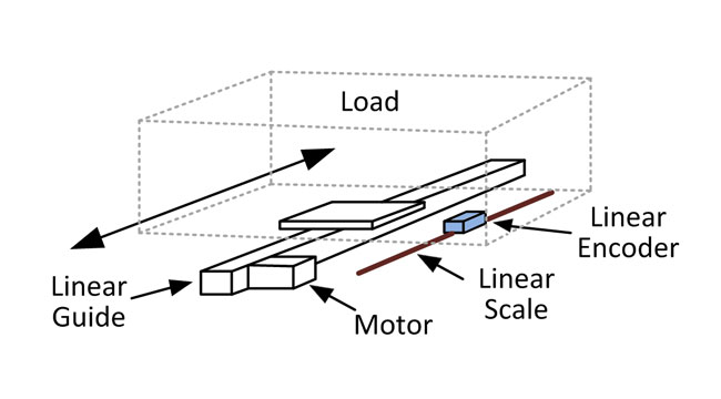 Position Encoder on Load