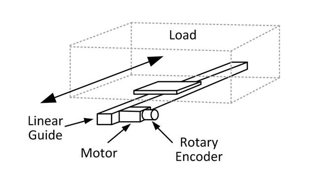 Position Encoder on Motor