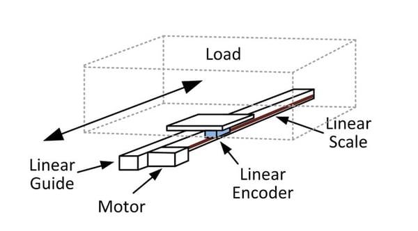 Position Linear Encoder on Slide