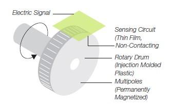 Magnetic Encoder Sensor Diagram