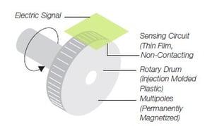 Magnetic Encoders | Dynapar on