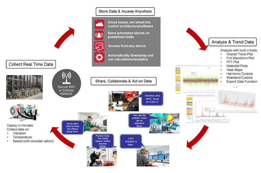 How Condition Monitoring Works