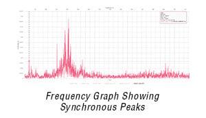 synchronous-vibration-peaks