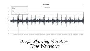 Vibration Analysis & Vibration Monitoring | Dynapar