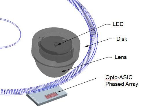 Optical-encoder-phased-array-sensor-diagram