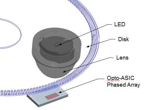 Optical Encoder Phased Array Sensor for Encoder Shock and Vibration