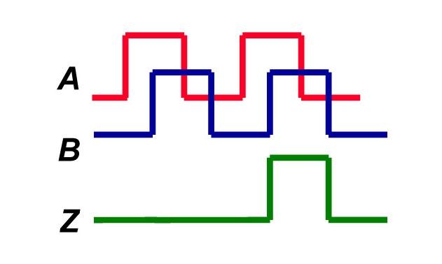 incremental-encoder-channel-output-Diagram