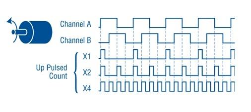 quadrature encoder pulse edge diagram