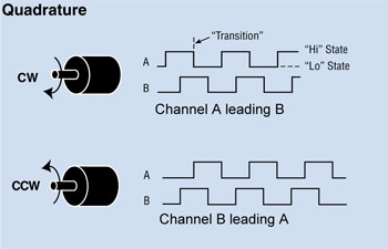 quadrature encoder A-B output channel diagram