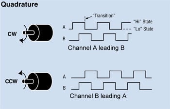 quadrature encoder A-B output channel diagram
